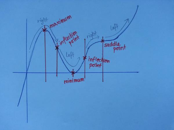 Real Analysis - Reconstructing Function