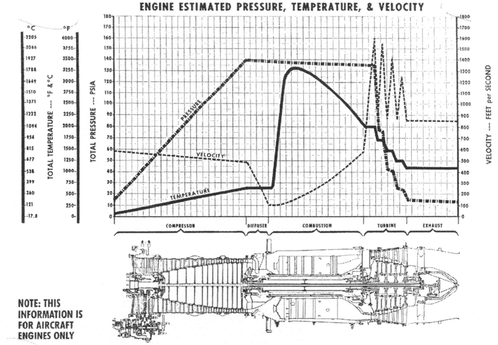 hight resolution of plot of engine flow parameters over the length of a turbojet