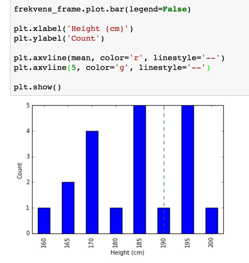 hight resolution of dataframe plot