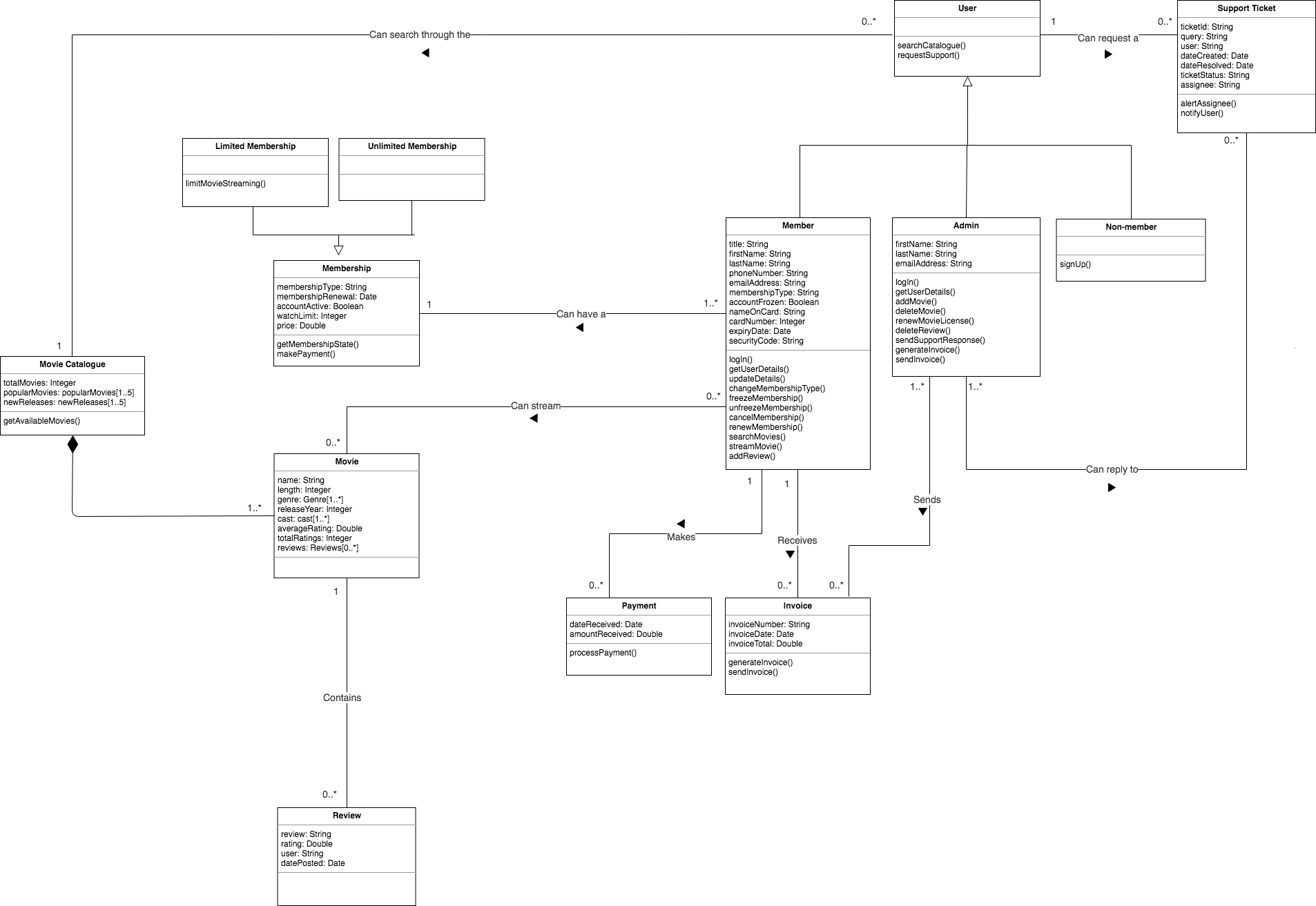 sequence diagram questions and answers cat5e wall jack wiring uml 2 object oriented basic