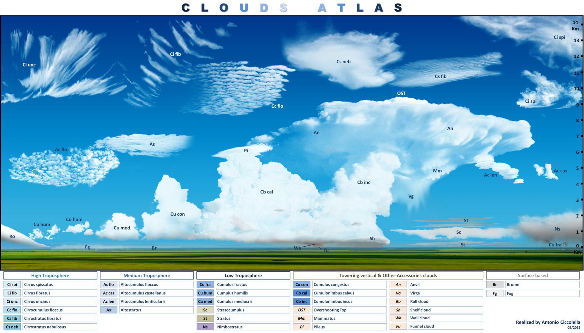 Where Do Aerodynamical Contrails Get Their Condensation