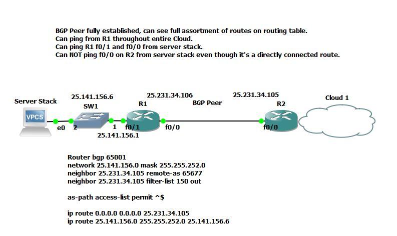 BGP Fault