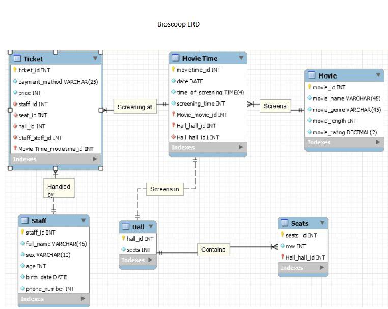 er diagram movie list yamaha moto 4 wiring mysql feedback on an entity relationship for a enter image description here