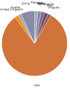 Enter image description here also javascript preventing overlap of text in  pie chart stack overflow rh stackoverflow