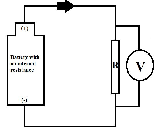 Does the resistance of the voltmeter affect the behavior