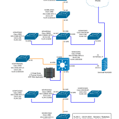 Vlan Design Diagram Clipsal Cat6 Jack Wiring Cisco Network Layout And Engineering