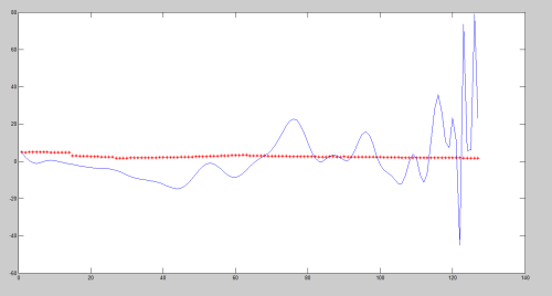 small resolution of and result result of polyfit