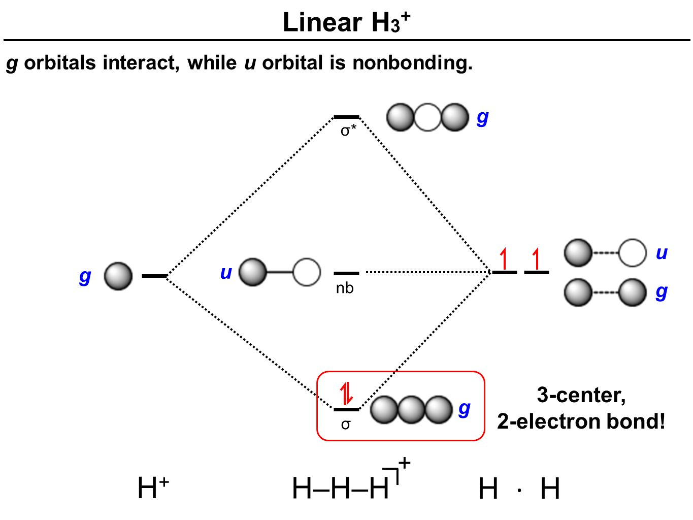hight resolution of alternative mo diagram for h3