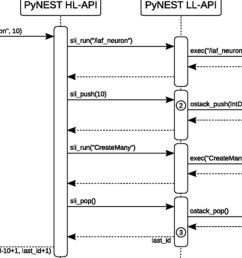 it is possible to generate sequence diagram from python code  [ 1582 x 942 Pixel ]
