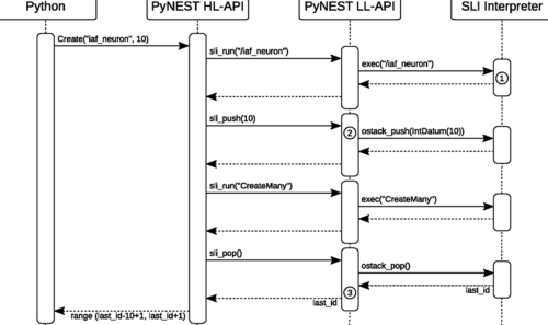 small resolution of it is possible to generate sequence diagram from python code