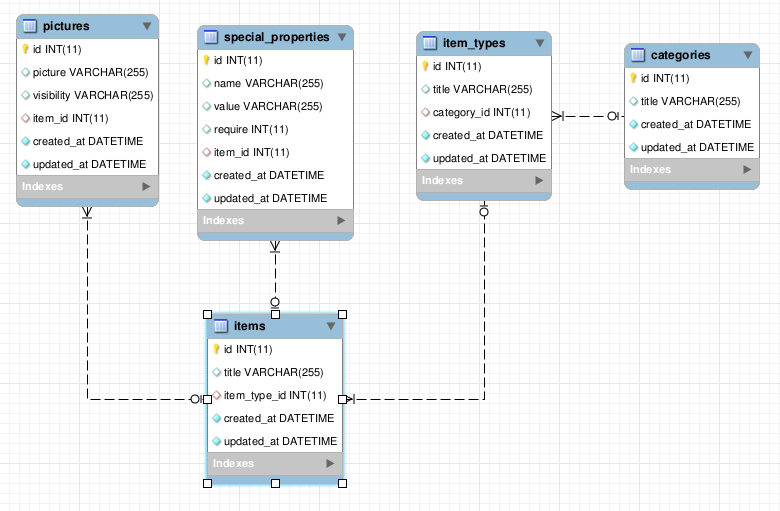 Ruby On Rails Generate Proper Eer Diagram With Mysql Workbench