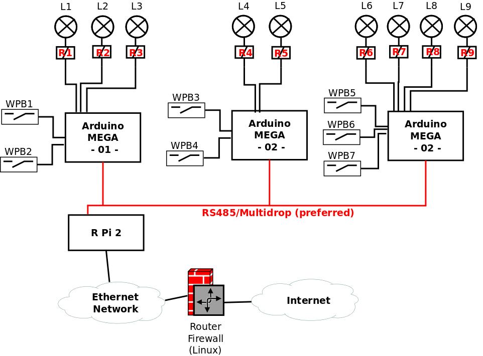 House Wiring Internet