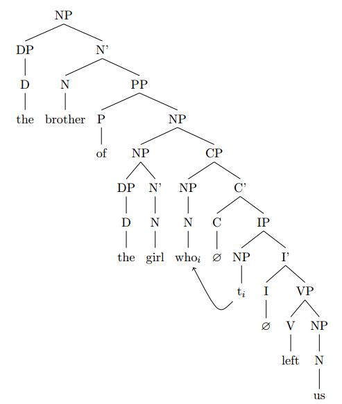 Syntactic tree generator