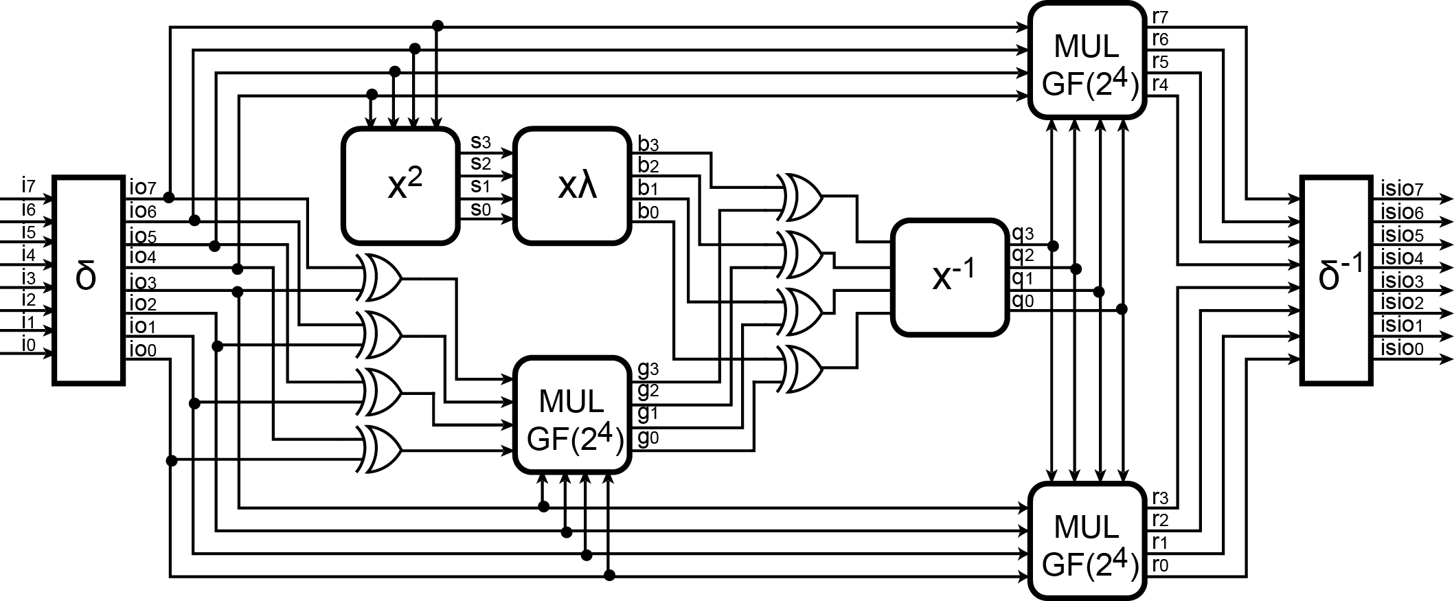 The role of depth of a circuit in its hardware
