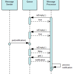 Synchronous And Asynchronous Message In Sequence Diagram V8043e1012 Wiring Thread Processing Over Messages Queue Stack Async Implemented Using Sync