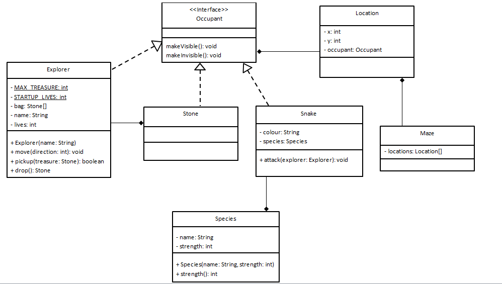 how to make a uml diagram java keystone wiring - trouble with composition and aggregation relationships stack overflow