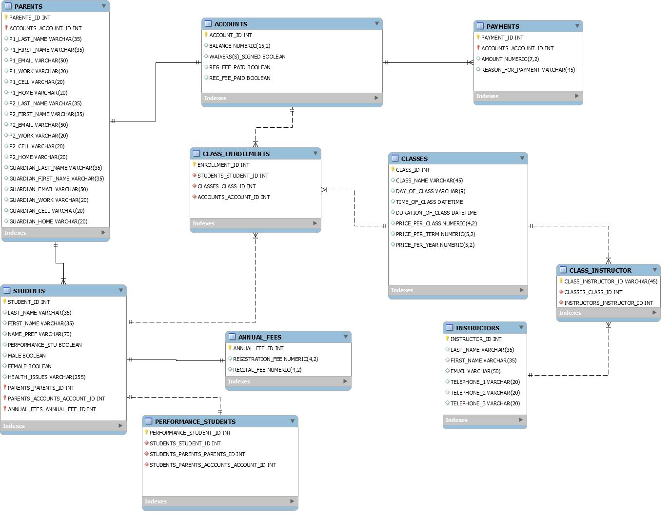 er diagram student library rv 50 amp wiring 30 plug distribution panel camper power mysql does my erd look well designed database