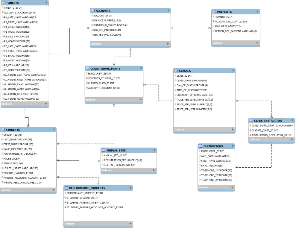 medium resolution of enter image description here mysql database design erd