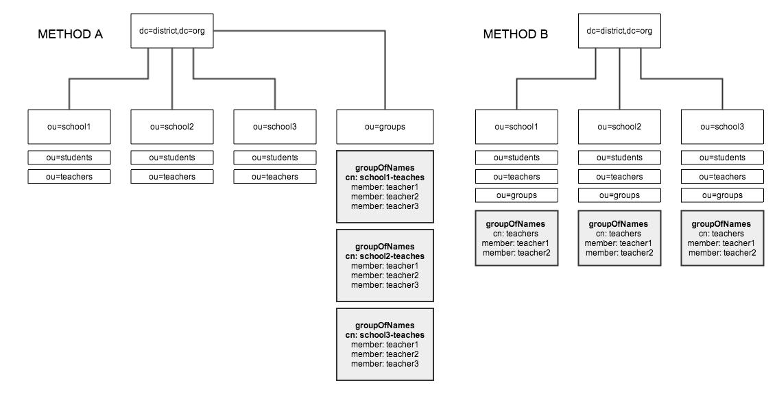 In LDAP is it best to nest groups under organizational