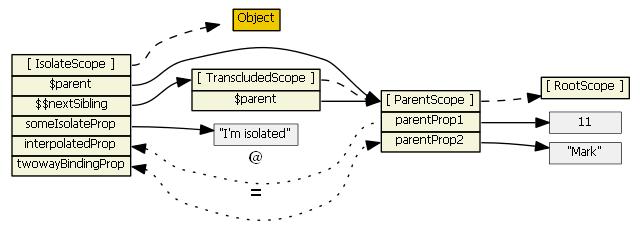 transcluded scope