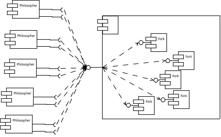 UML component diagram of dining philosopher problem in