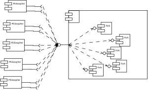 UML ponent diagram of dining philosopher problem in client server architecture  Stack Overflow