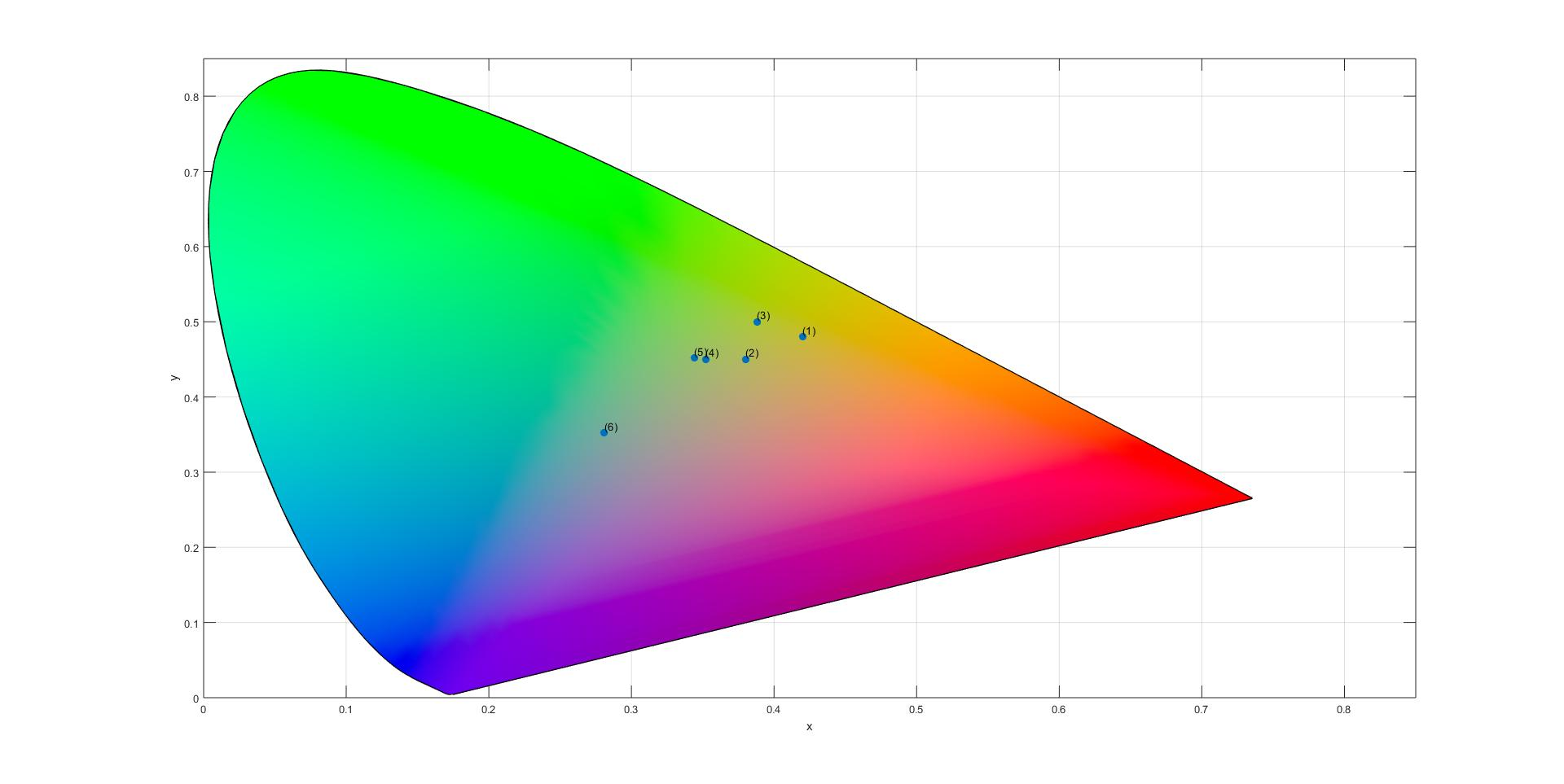 hight resolution of the resultant graph