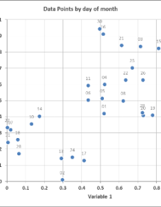 Scatter plot with date variable also graph in excel variables  super user rh superuser