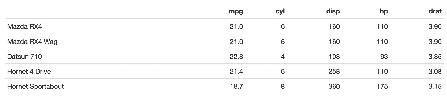 在R Markdown中將數據框顯示為表格 - 程序園