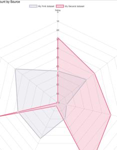 Enter image description here also javascript radar chart using js not working salesforce rh salesforceackexchange