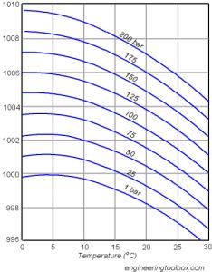 Temperature vs pressure density water also thermodynamics physics stack exchange rh physicsackexchange