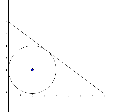 Coordinate geometry circle inscribed in triangle