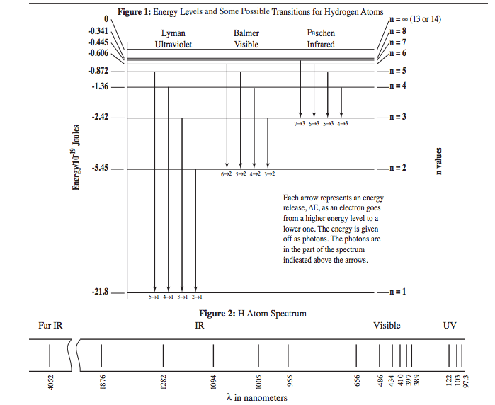 mercury energy level diagram air conditioning thermostat wiring atomic physics why do the size of gaps between different enter image description here