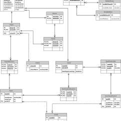 Logical Data Model Example Diagram Generic Semi Auto Handgun Parts Mysql Need Some Assistance In Verifying A Database