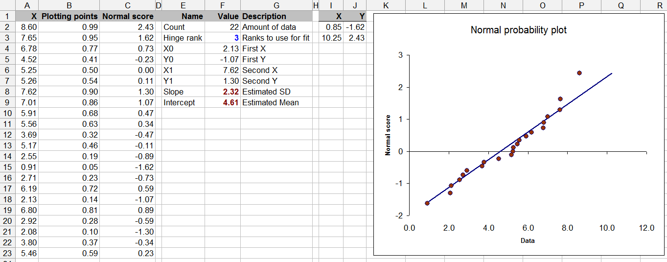 How to check for normal distribution using Excel for