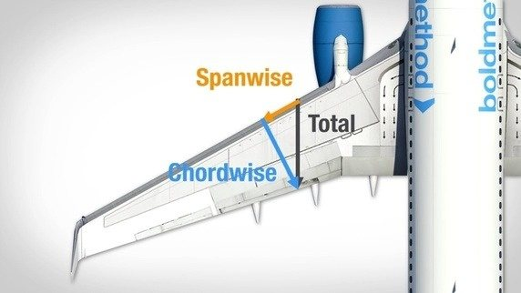 aircraft performance  Where is the spanwise flow How