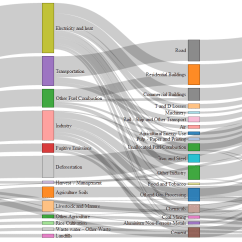 How To Draw A Sankey Diagram Scale Perkins 12v Alternator Wiring D3 Use Multiple Units For Link Values And Enter Image Description Here
