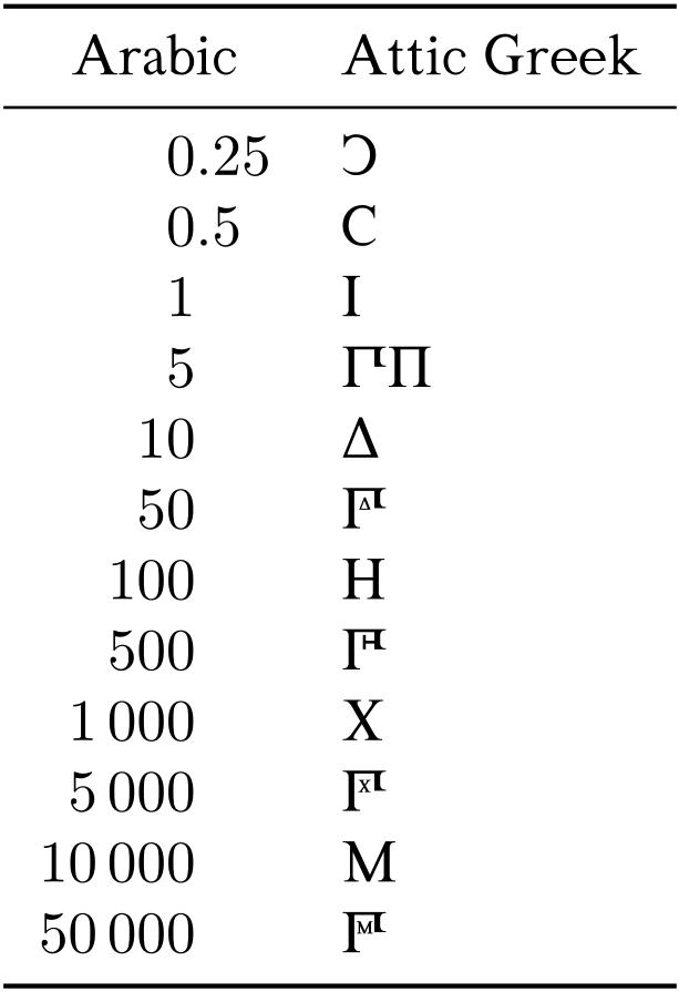 fonts - Producing Attic Greek numerals - TeX - LaTeX Stack Exchange