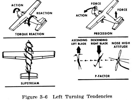 Do aeroplanes have to balance torque like helicopters