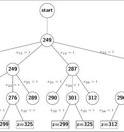 z tree [ 2322 x 828 Pixel ]