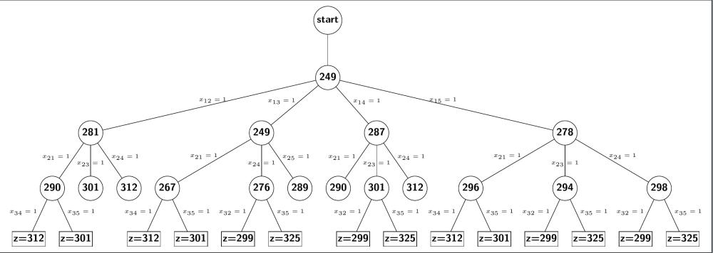 medium resolution of z tree