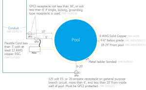 electrical  Do I need to ground my above ground pool
