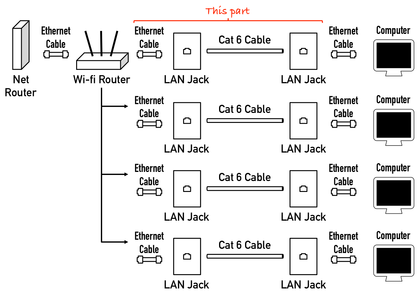 Cat5 Wall Schematic Wiring Diagram Cabling How Do I Run Wired Internet From A Single Router