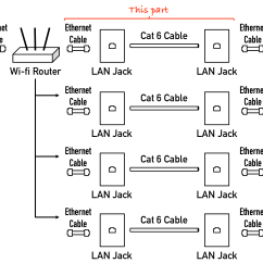 Housing Wiring Diagram Hour Meter Cabling How Do I Run Wired Internet From A Single Router To