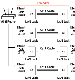 cabling how do i run wired internet from a single router to phone jack wiring diagram moreover self contained room designs on [ 1380 x 968 Pixel ]