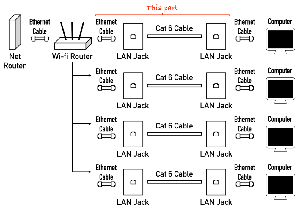 medium resolution of how do i run wired internet from a single router to severalhouse wiring for cable internet
