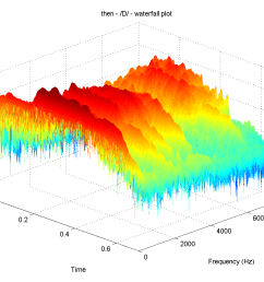 matplotlib 3d waterfall plot with colored heights [ 1200 x 900 Pixel ]