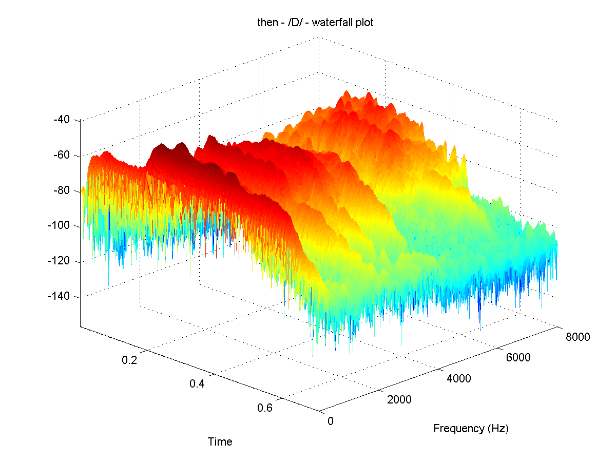 hight resolution of matplotlib 3d waterfall plot with colored heights