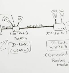 networking accessing router from another router modem super user network scheme slave router home network wiring diagram  [ 1600 x 964 Pixel ]
