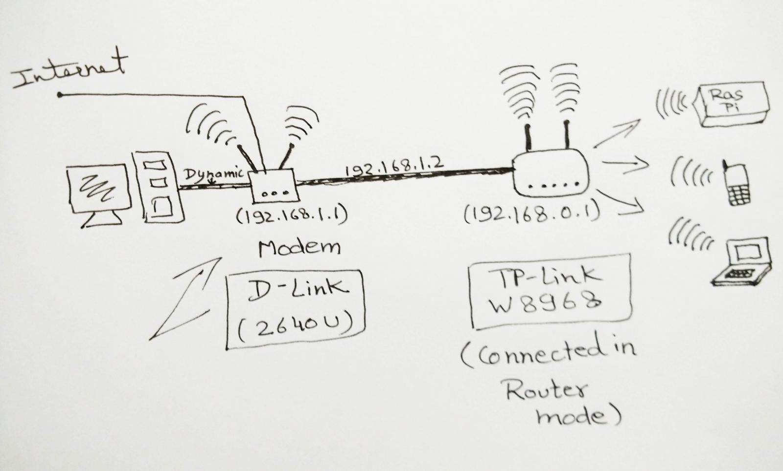 hight resolution of networking accessing router from another router modem super user network scheme slave router home network wiring diagram